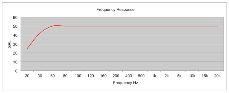 An idealized frequency response graph for a pair of loudspeakers