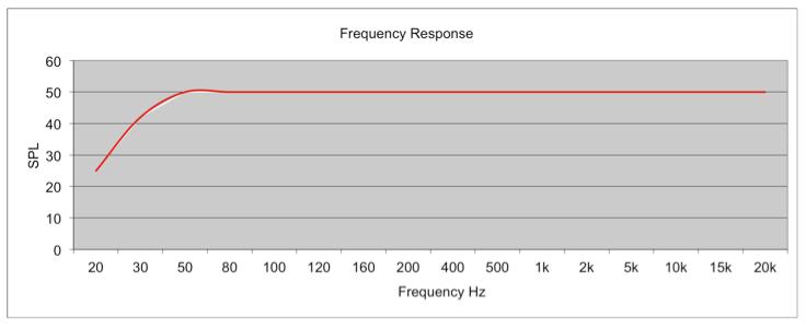 Eine ideale Frequenzverlaufsgrafik für ein Paar Lautsprecher.