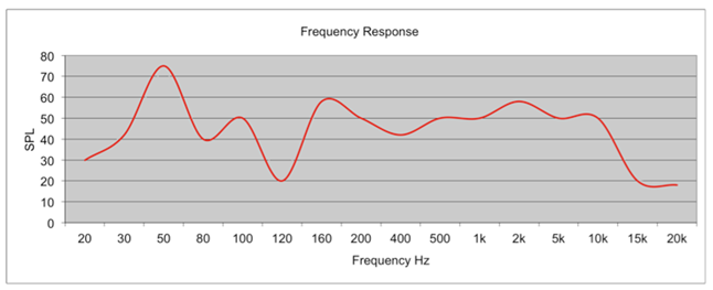 An improper Frequency Response graph