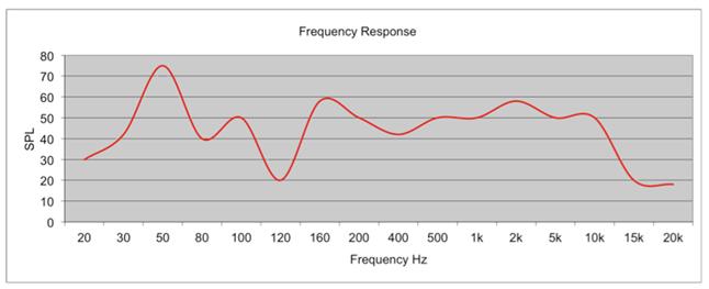 Eine falsche Frequenzgang Graph