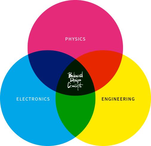 Balanced Design Concept Diagram